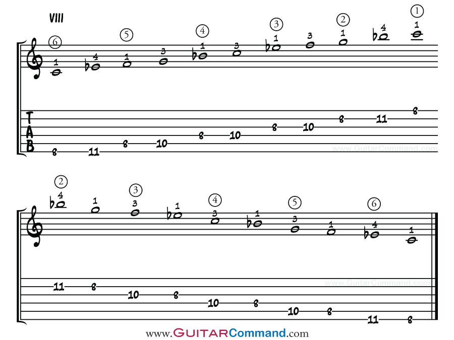 Pentatonic Scale Guitar: The Ultimate Guide - All Patterns