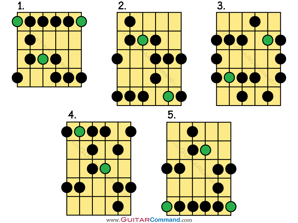 Blues Scale Guitar TAB & Patterns: Your Complete Guide To