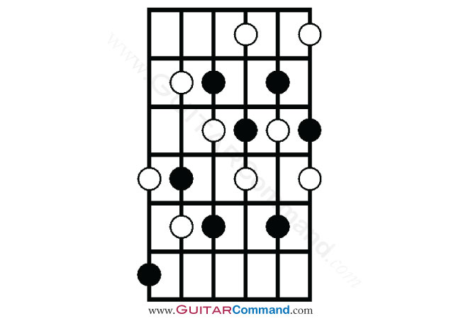 Diminished Scale Guitar Tab, Notation, Diagrams & Info
