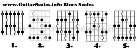 Blues Scale Guitar With Blues Notes Marked