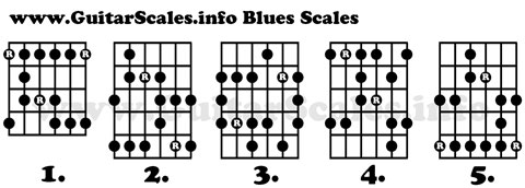 Blues Scale Guitar