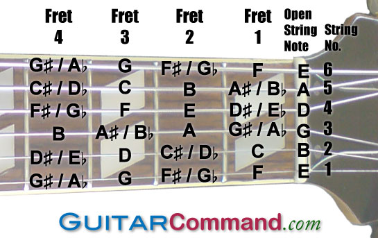 Guitar : guitar chords with hand position Guitar Chords and Guitar ...