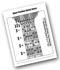 Free Guitar Notes Chart