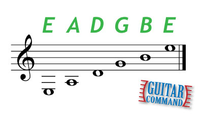 Guitar String Notes In Music Notation