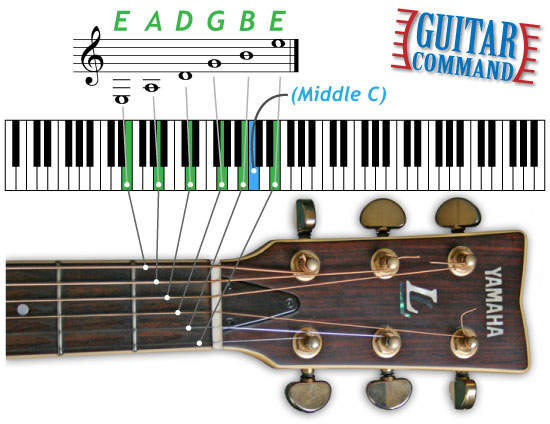 Standard Guitar Tuning - String Notes With Piano Keyboard