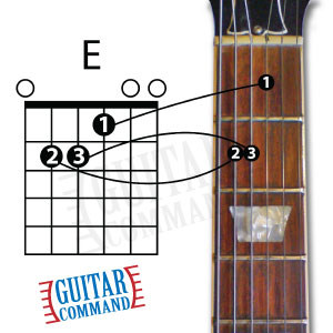 Guitar Basics Chord Diagram