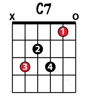 E guitar chord finger position