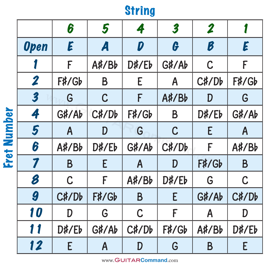 photo regarding Guitar Fretboard Notes Printable called Guitar Strings Notes Chart, Tab Information and facts: Track Up Study The