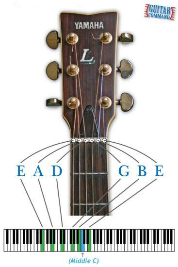 guitar strings notes open strings guitar command. Black Bedroom Furniture Sets. Home Design Ideas