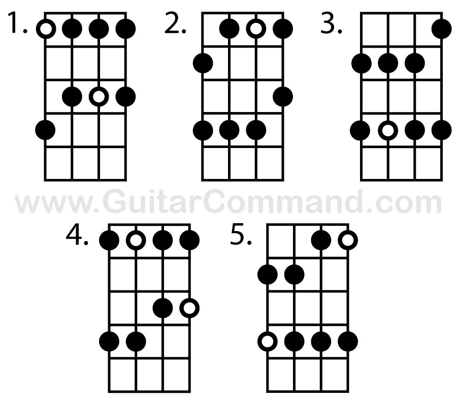 photo regarding Scales Printable named B Scales Chart - A No cost Printable B Guitar Scales
