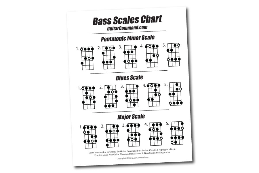 Bass Scales Chart - A Free Printable Bass Guitar Scales
