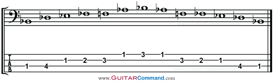 Blues Scale Bass TAB, Patterns & Notation  Blues Scales For Bass Guitar