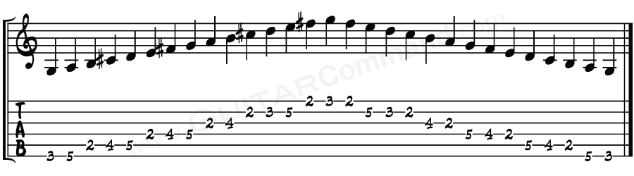 Guitar Scales TAB, Notation & Patterns: A Complete Online