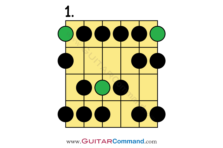 Phrygian Scale Guitar TAB, Notation & Patterns  Play The